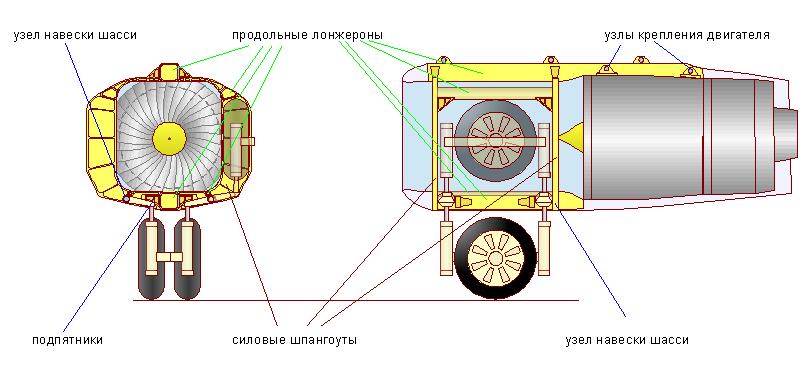 силовые элементы гондолы двигателя и шасси