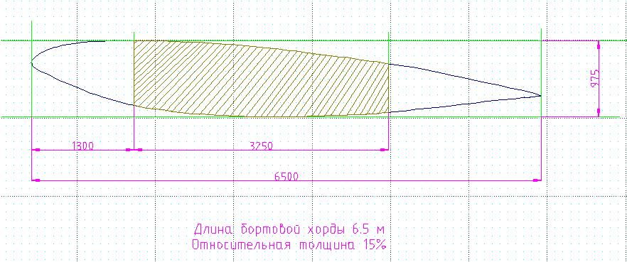 Аэродинамика: Профиль крыла [Форумы Balancer Ru] - Форумы Авиабазы
